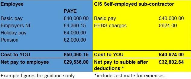 Cost comparison 3 - Case Study: Employment v Self-Employment Costs
